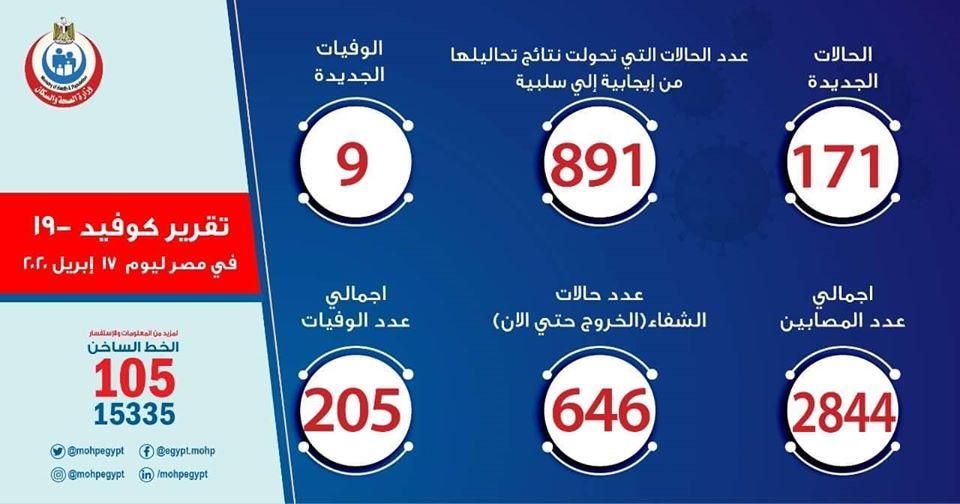 ارقام حالات فيروس كورونا في مصر اليوم الجمعة 17-4-2020