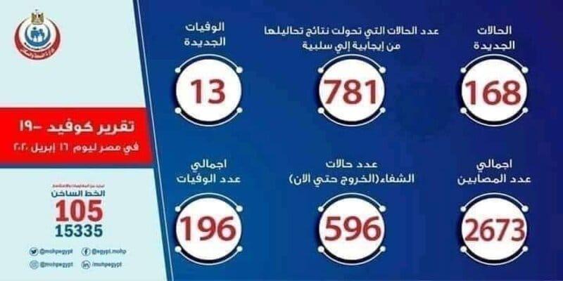 ارقام اصابات وحالات فيروس كورونا في مصر اليوم الخميس 16-4-2020