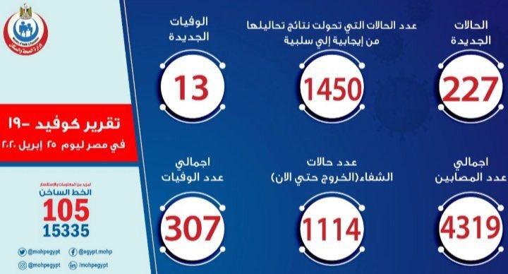 ارقام حالات فيروس كورونا في مصر اليوم السبت 25-4-2020