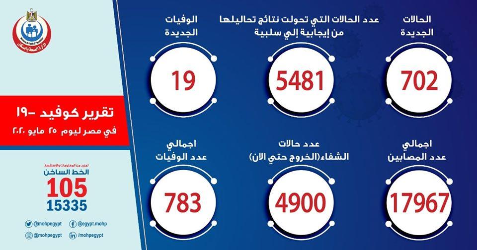 صورة ارقام حالات فيروس كورونا في مصر اليوم الأثنين 25-5-2020