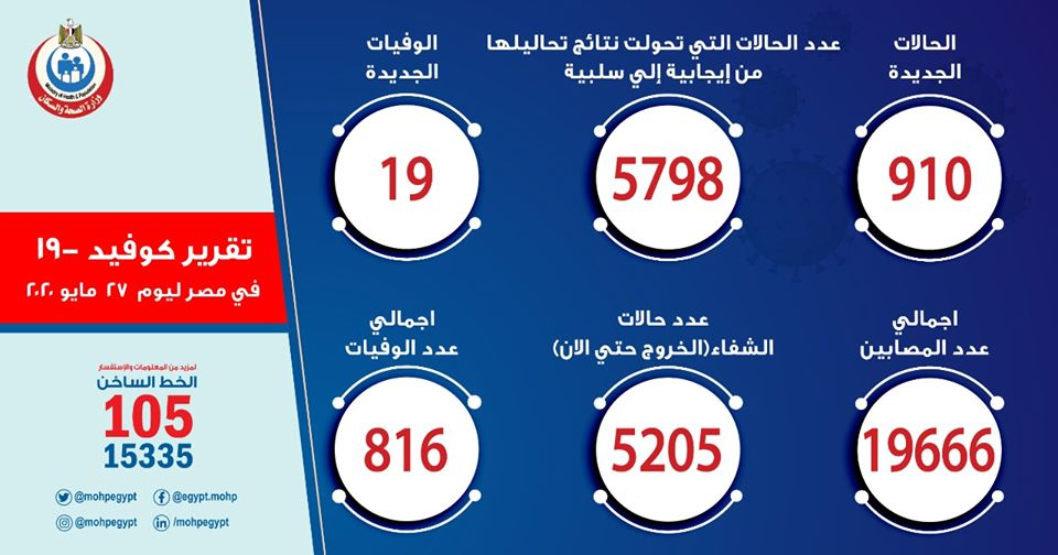 ارقام حالات فيروس كورونا في مصر اليوم الاربعاء 27-5-2020