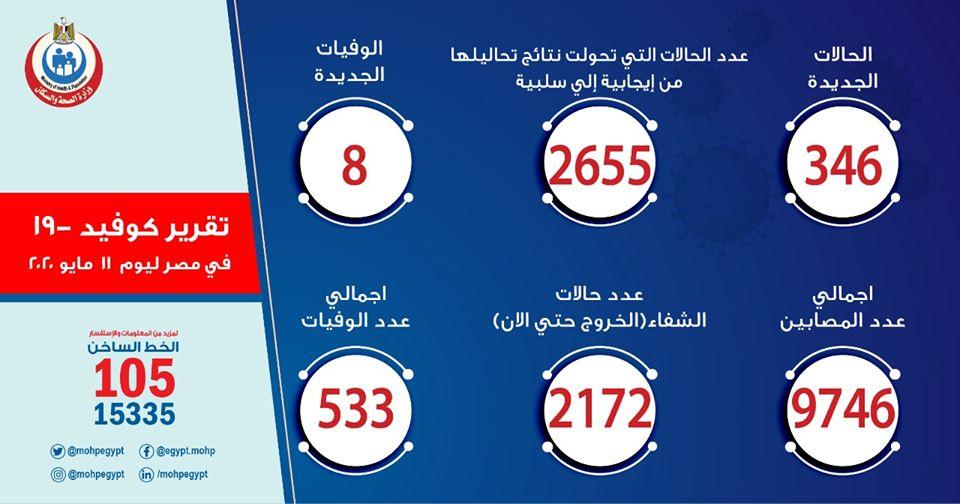 ارقام حالات فيروس كورونا في مصر اليوم الاثنين 11-5-2020