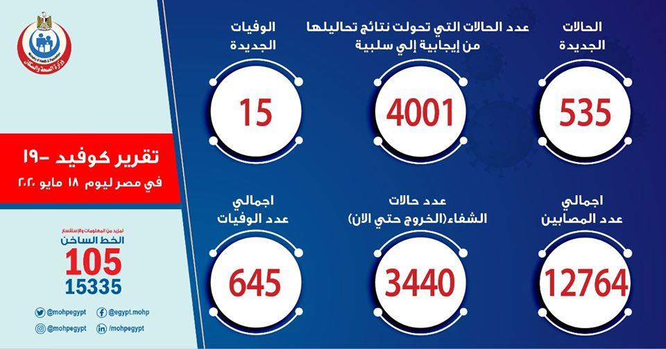 ارقام حالات فيروس كورونا في مصر اليوم الأثنين 18-5-2020 .. بيان وزارة الصحة