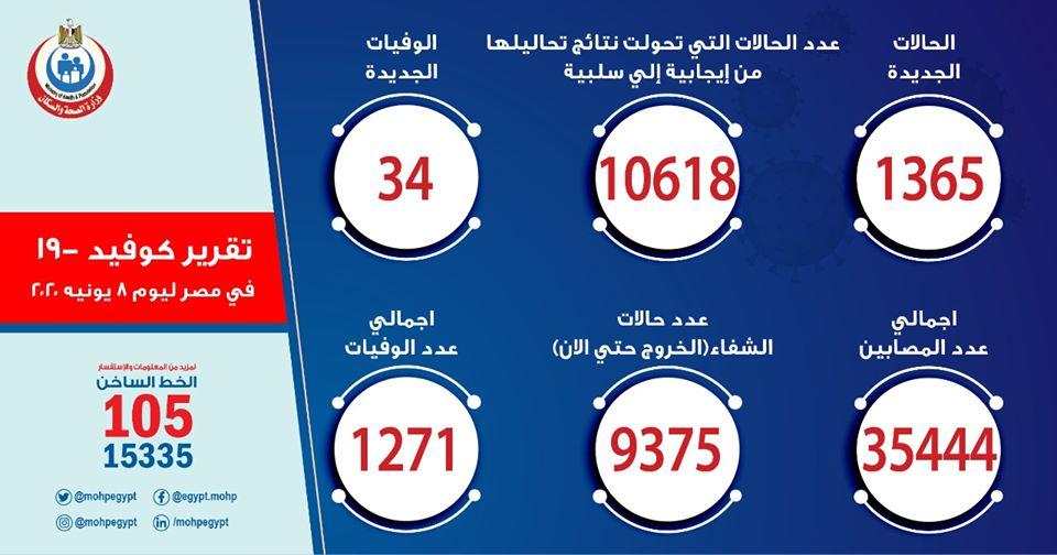 ارقام حالات فيروس كورونا في مصر اليوم الاثنين 9-6-2020