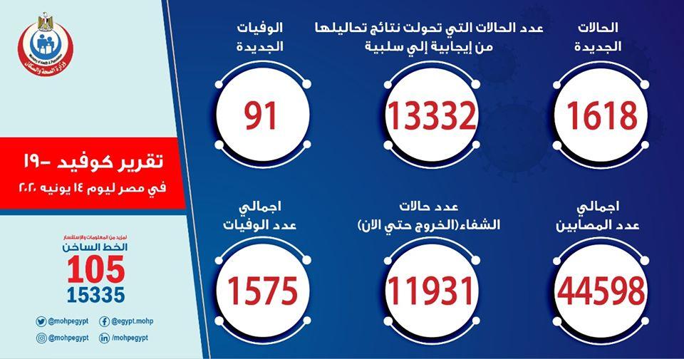 ارقام حالات فيروس كورونا في مصر اليوم الاحد 14-6-2020