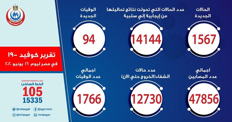 ارقام حالات فيروس كورونا في مصر اليوم الثلاثاء 16-6-2020