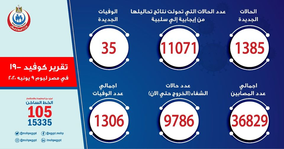 ارقام حالات فيروس كورونا في مصر اليوم الثلاثاء 9-6-2020