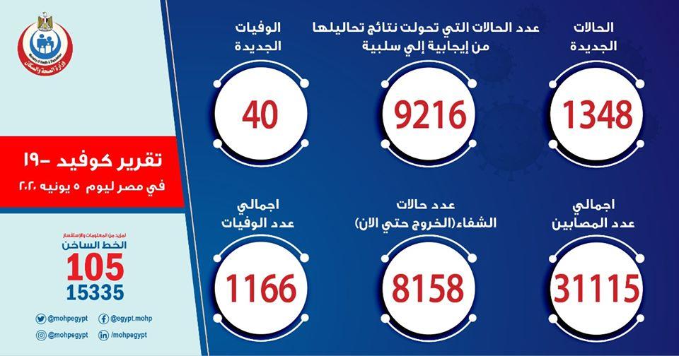 صورة ارقام حالات فيروس كورونا في مصر اليوم الجمعة 5-6-2020